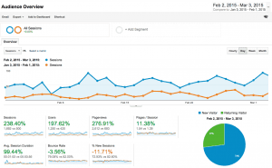 My Google Analytics Metrics: What Do They Mean?