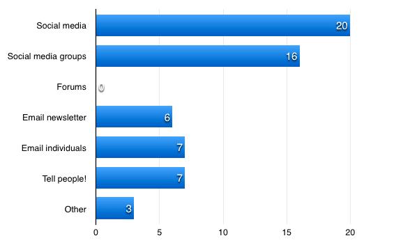 Bar chart showing post publicity methods